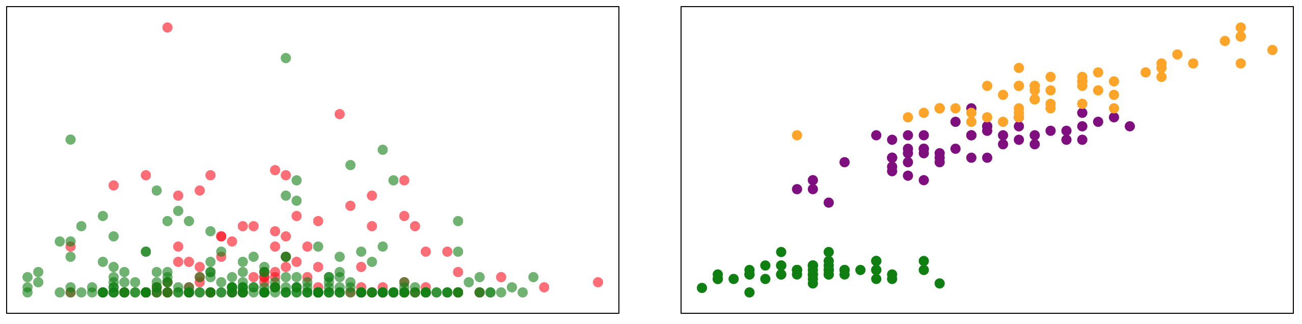 two scatter plots